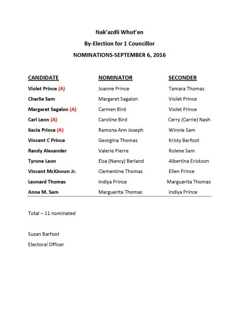 by-election-candidate-names